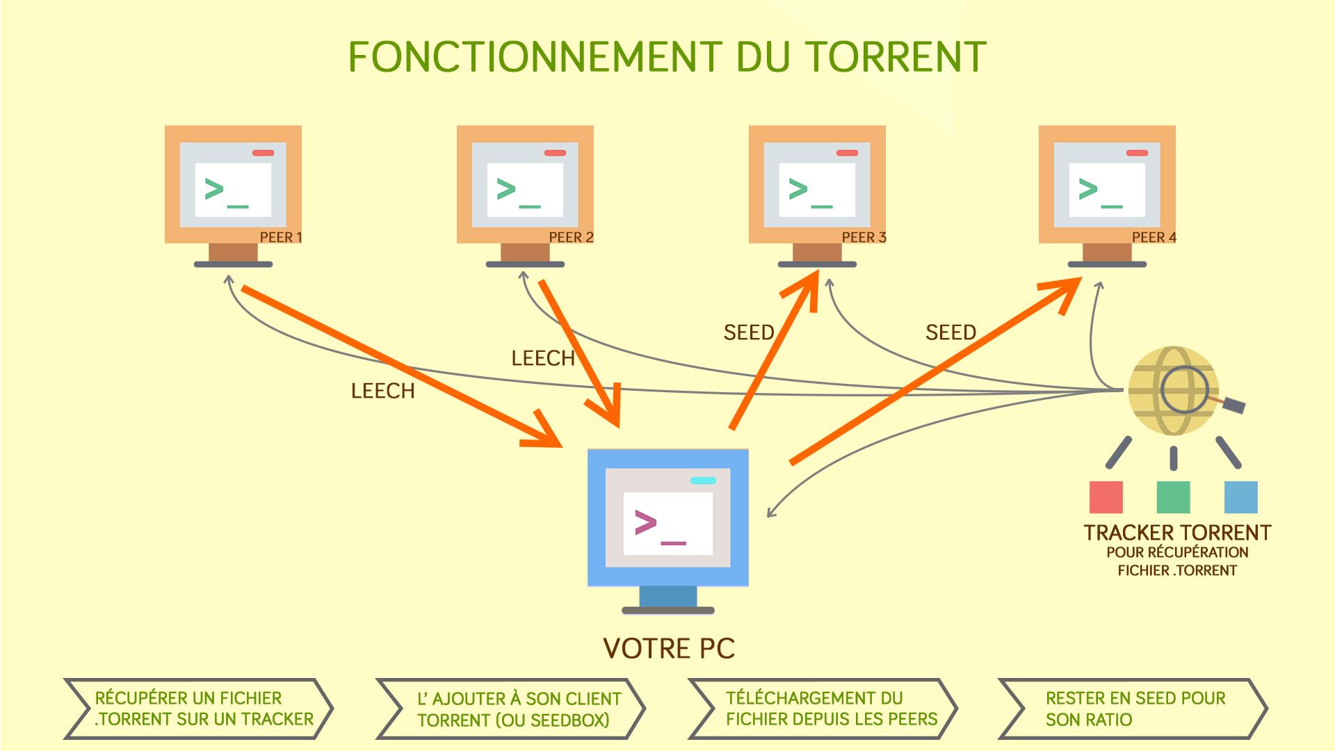 schema-telechargement-fonctionnent