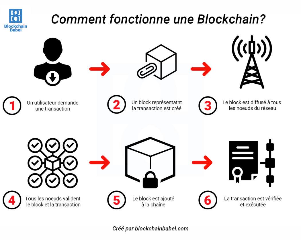 Comment_fonctionne_Blockchain